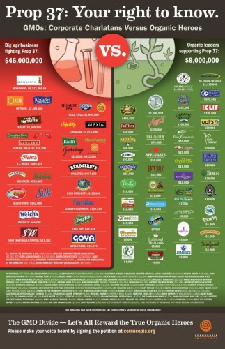 GMO Supporters Prop 37